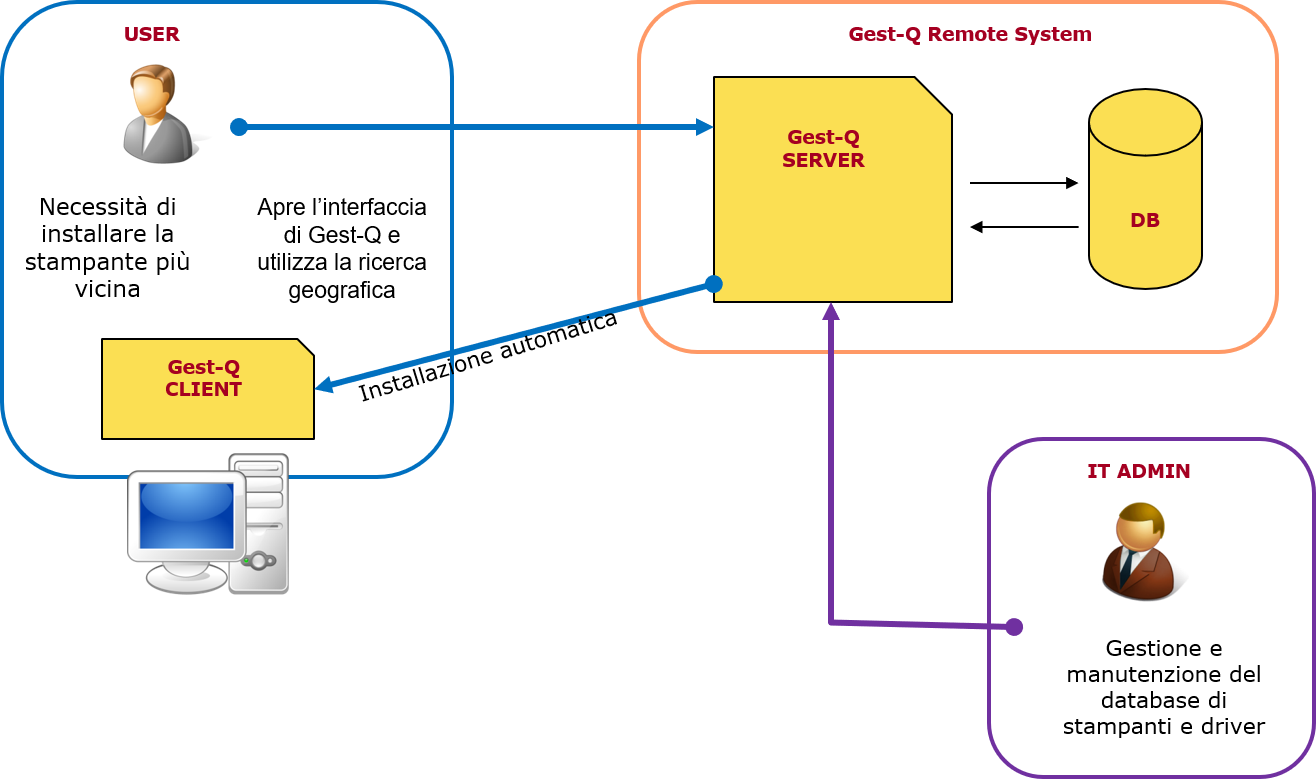 Gest-Q schema di funzionamento